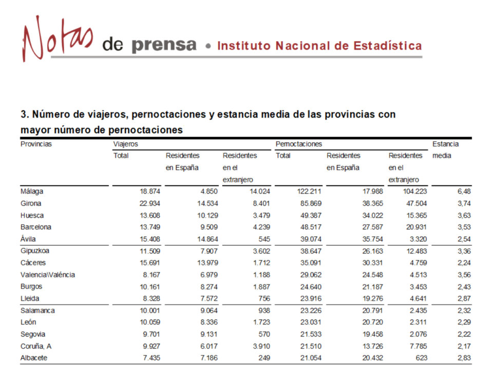 Salamanca regresó al grupo de provincias con más pernoctaciones rurales, en julio de 2018