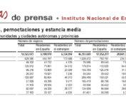 Salamanca volvió a liderar el turismo regional en el mes de agosto de 2018