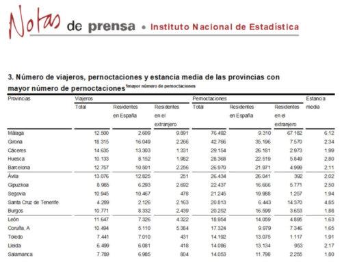 Salamanca regresó al grupo de provincias con más pernoctaciones rurales, en septiembre de 2018.