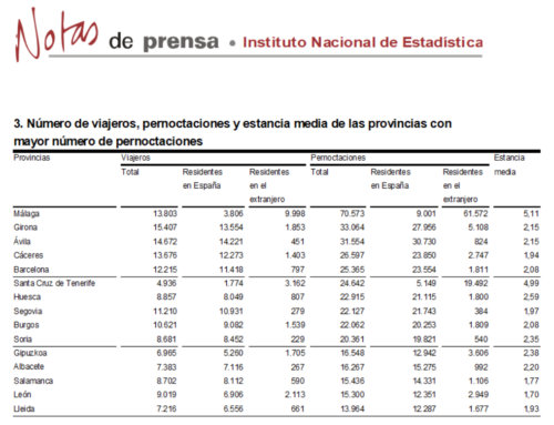 Salamanca se mantuvo en el grupo de provincias con más pernoctaciones rurales, en octubre de 2018.