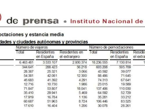 Salamanca volvió a liderar el turismo regional en el mes de noviembre de 2018.