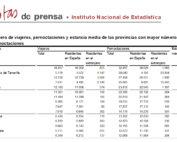 Salamanca se mantuvo en el grupo de provincias con más pernoctaciones rurales, en noviembre de 2018