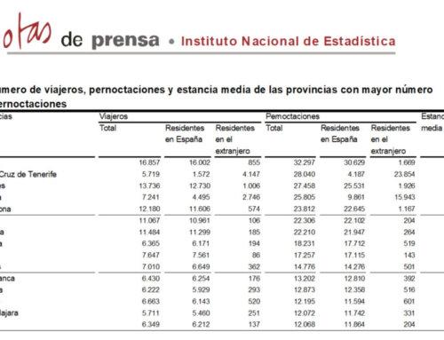 Salamanca se mantuvo en el grupo de provincias con más pernoctaciones rurales, en noviembre de 2018.