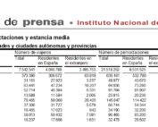 Salamanca volvió a liderar el turismo regional en el mes de marzo de 2019