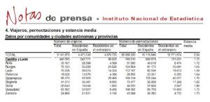 Salamanca volvió a liderar el turismo regional en el mes de abril de 2019