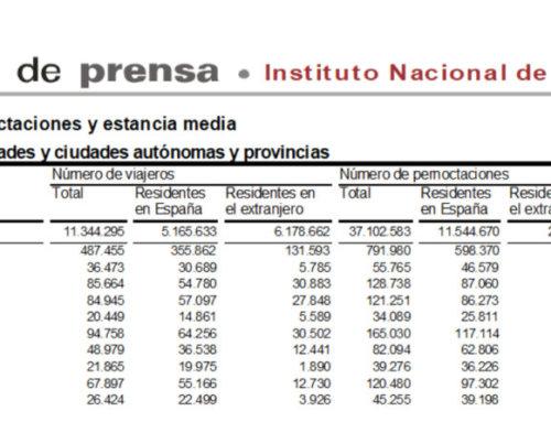 Salamanca volvió a liderar el turismo regional en el mes de junio de 2019