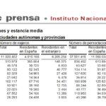 Salamanca volvió a liderar el turismo regional en el mes de septiembre de 2019