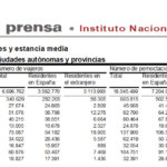 Salamanca volvió a liderar el turismo regional en el mes de noviembre de 2019