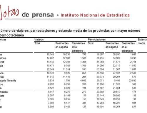 Salamanca se mantuvo en el grupo de provincias con más pernoctaciones rurales, en diciembre de 2019