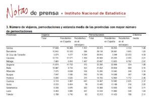 Salamanca se mantuvo en el grupo de provincias con más pernoctaciones rurales, en noviembre de 2019