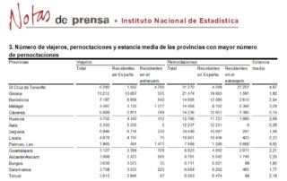 Salamanca se mantuvo en el grupo de provincias con más pernoctaciones rurales, en enero de 2020
