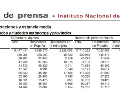 Salamanca volvió a liderar el turismo regional en el mes de febrero de 2020