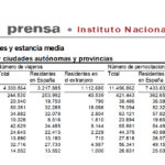 Salamanca volvió a liderar el turismo regional de origen nacional en el mes de julio de 2020