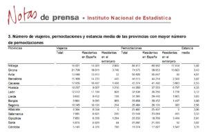 Salamanca se mantuvo en el grupo de provincias con más pernoctaciones rurales, en julio de 2020