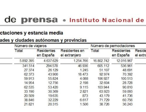 Salamanca volvió a liderar el turismo regional en el mes de agosto de 2020