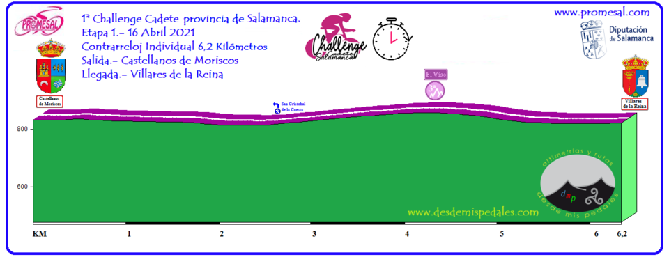 Castellanos de Moriscos I Challenge Cadete Provincia de Salamanca Abril 2021