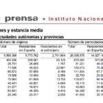Salamanca volvió a liderar el turismo regional en el mes de julio de 2021