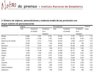 Salamanca regresó al grupo de provincias con más pernoctaciones rurales, en octubre de 2017