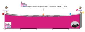 Saucelle XLVII Vuelta Ciclista a Salamanca Primera Etapa Agosto 2018