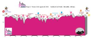 Sardón de los Frailes XLVII Vuelta Ciclista a Salamanca Segunda Etapa Agosto 2018.