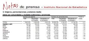 Salamanca volvió a liderar el turismo regional en el mes de octubre de 2019