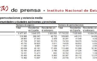 Salamanca volvió a liderar el turismo regional, de origen nacional, en el mes de julio de 2020