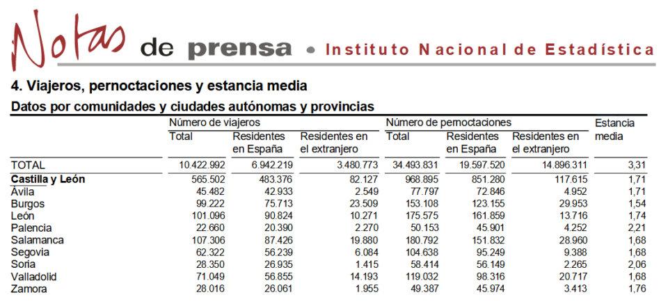 Salamanca mantuvo el liderazgo turístico regional en el mes de agosto de 2021
